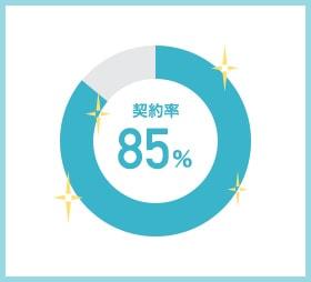 契約率円グラフ